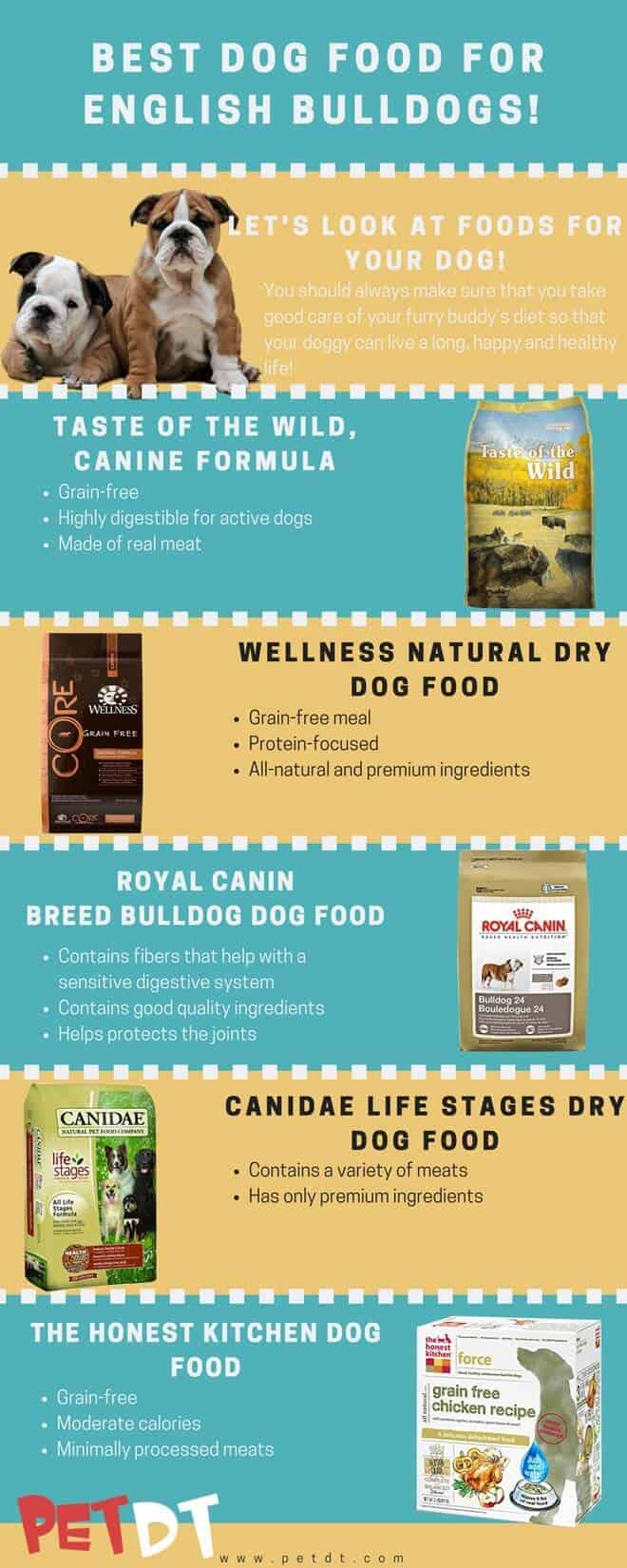The Best Dog Food For English Bulldogs In 2019 Petdt